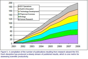 Cumulative ISS Publications