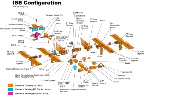ISS Construction