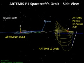 Artemis Orbit Side