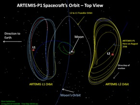 Artemis Orbit