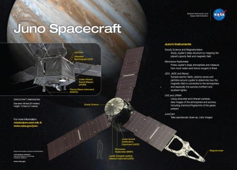 Juno Science