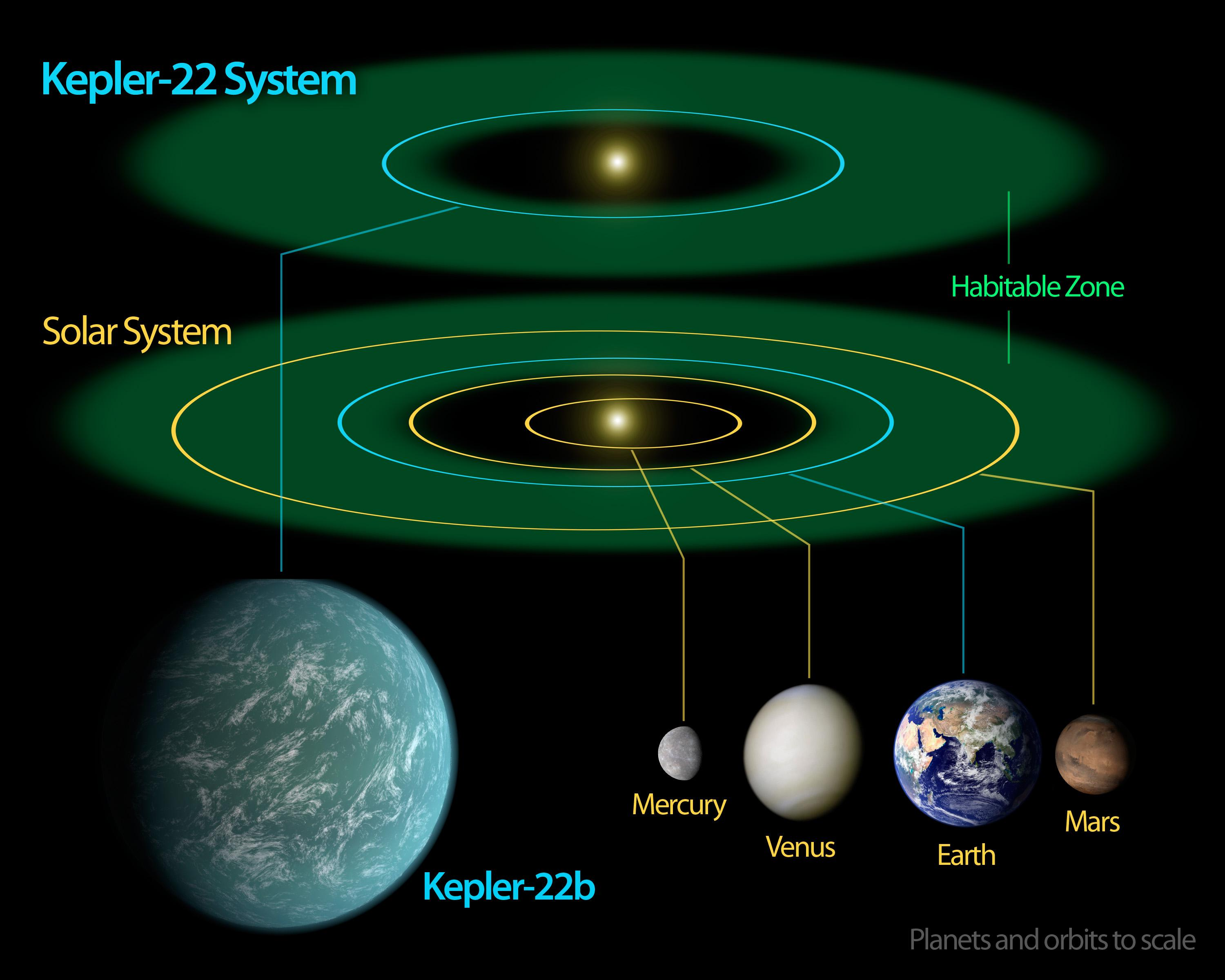 earth like planets kepler 22b - photo #16