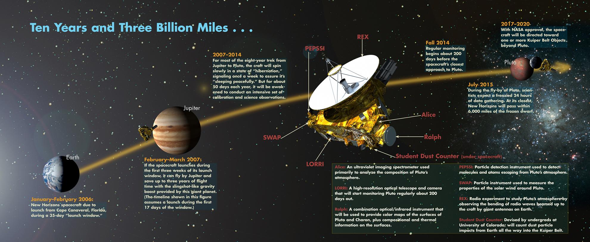 new horizons spacecraft speed - photo #40