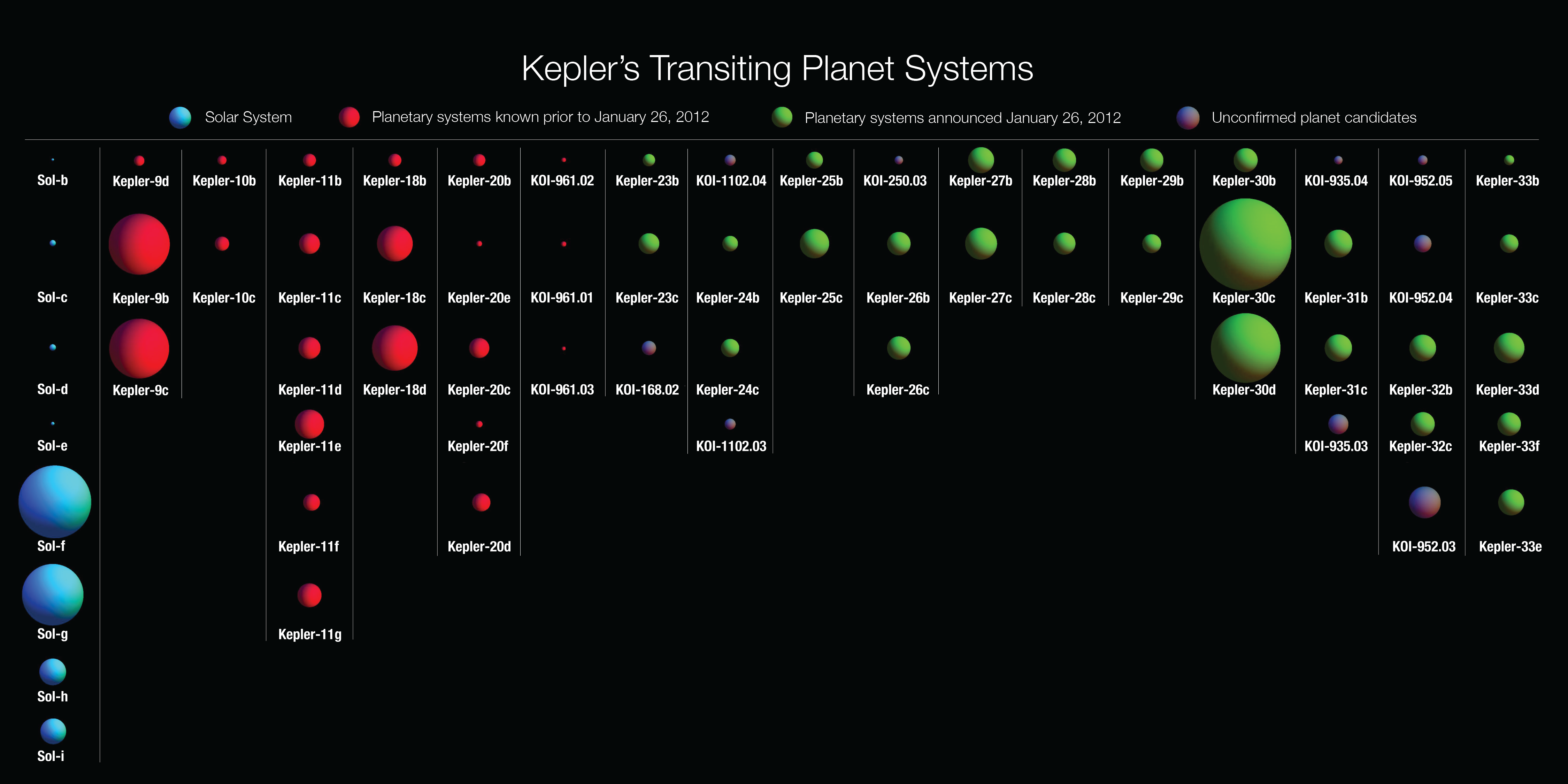 Kepler Planet Candidate Count 2321 National Space