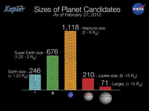 Kepler Planet Candidates
