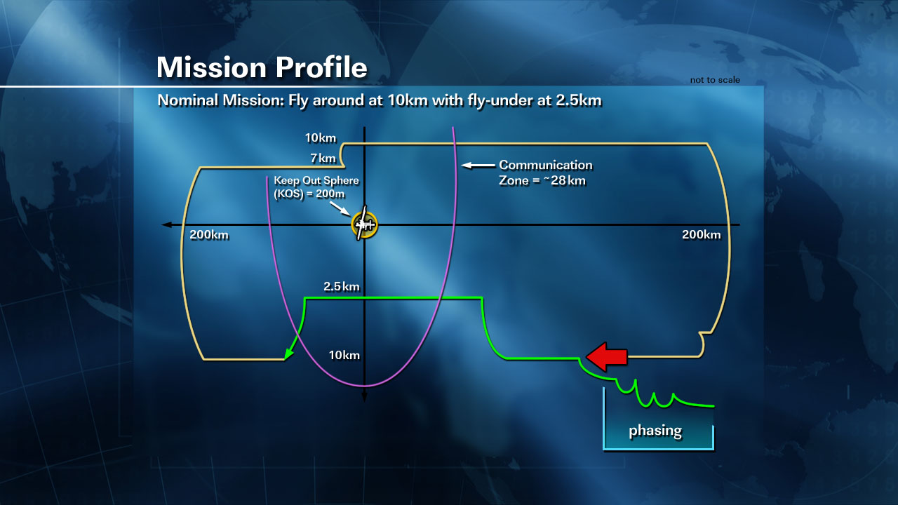 cots 2 3 mission profile for spacex dragon mission to iss