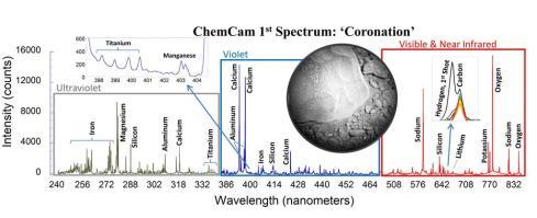 Coronation Spectrum